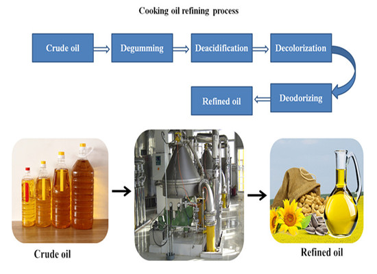 Vegetable oil refining methods