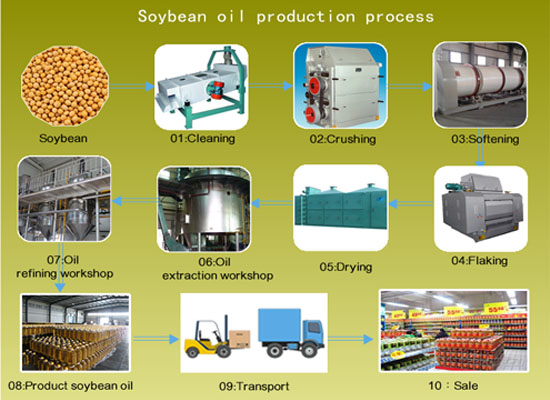 soybean oil processing chart