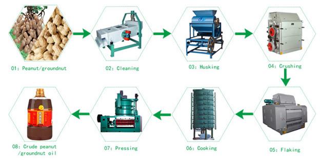 groundnut oil production process pdf