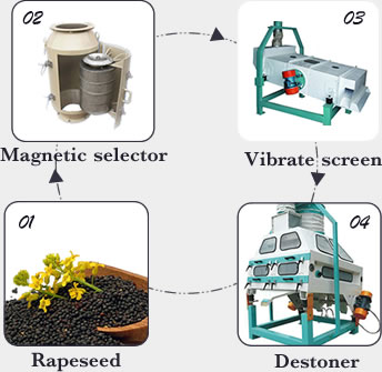 rapeseed cleaning machine