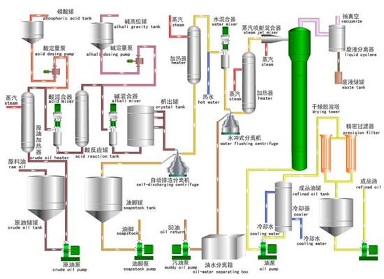 Manufacture Of Rice Bran Oil Refineries Machineoil Refining Process