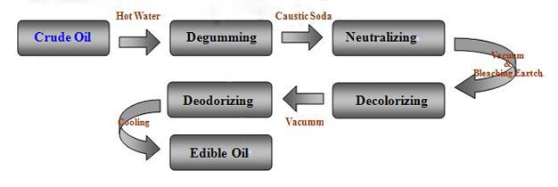 eidble oil refining process
