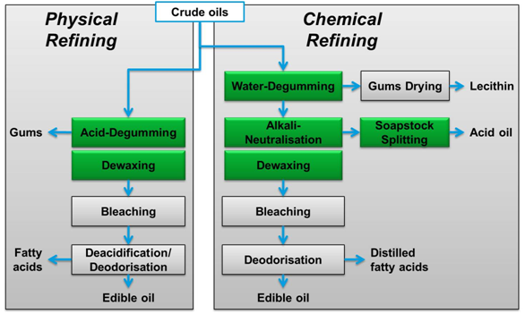 cooking oil physical chemical refining process