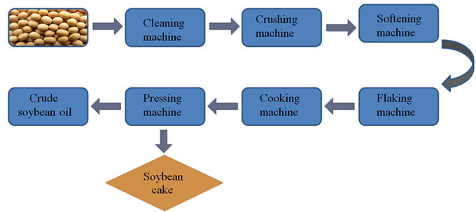 Soybean Oil Extraction Process Ppt Industry News