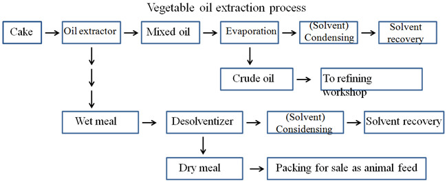 soybean oil solvent extraciton process