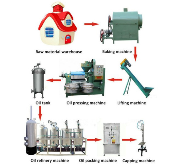 Small scale soybean oil production line