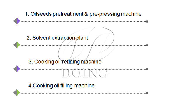 cooking oil refining process flow chart