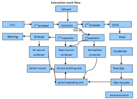 cooking oil extraction process
