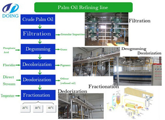 Palm kernel oil fractionation plant