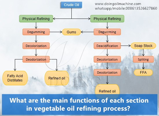 What are the main functions of each section in vegetable oil refining process?