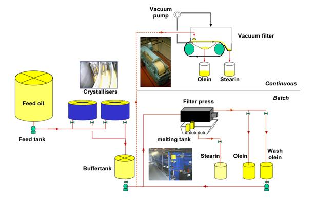 palm oil fractionation production line