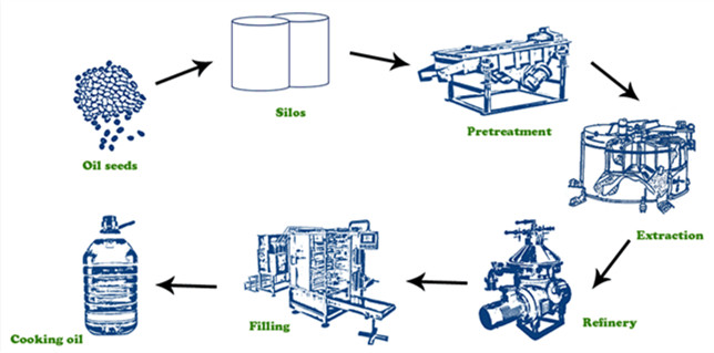What Is Soybean Oil Refinery Process Vegetable Oil Processing