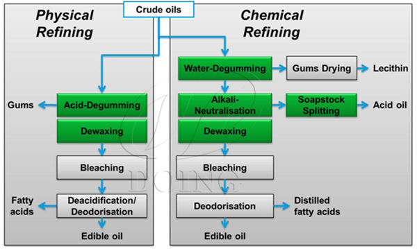 chemical refining process and physical refining process