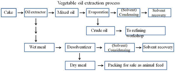 soybean oil solvent extraction process