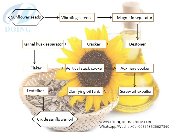 sunflower oil making process
