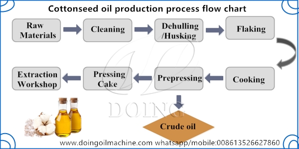 cottonseed oil production process flow chart