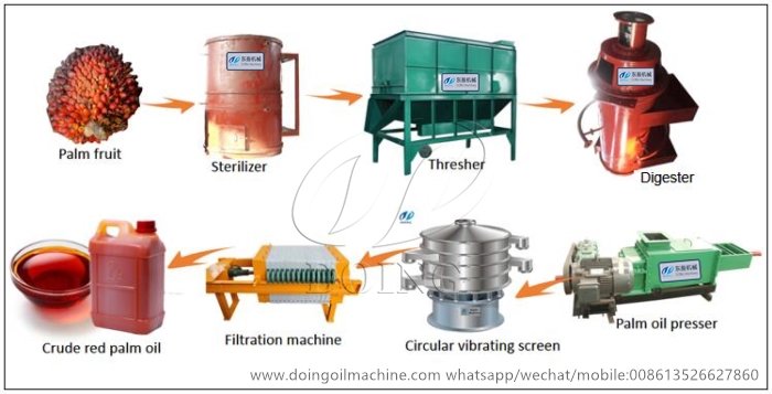small palm oil processing line