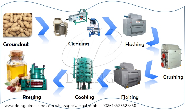 groundnut oil production line