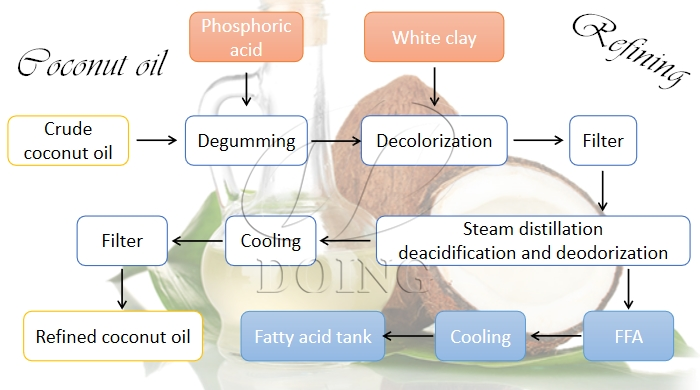 coconut oil refining process flow chart